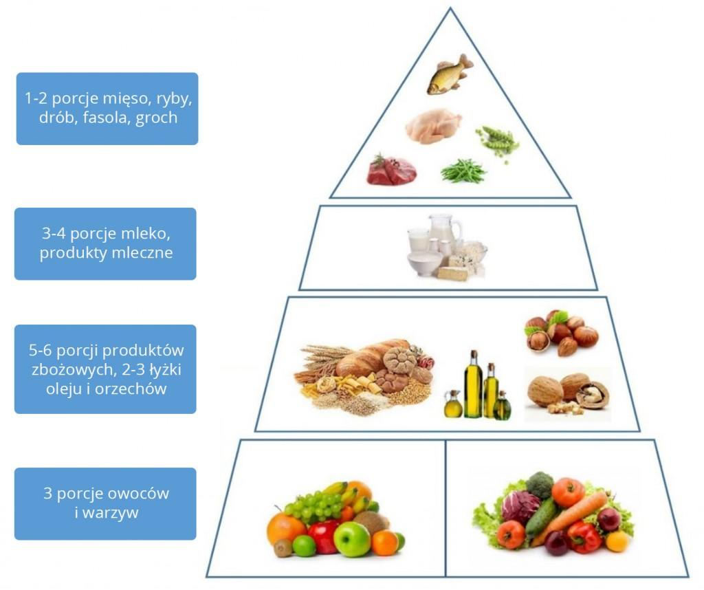 piramida zywienia 1024x858 - Zasady dietetyczne w profilaktyce oraz leczeniu AMD